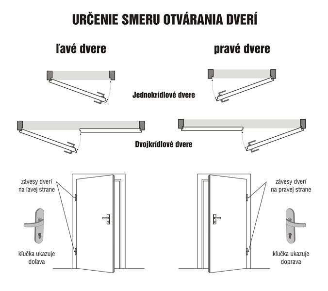 urcenie-otvarania-dveri